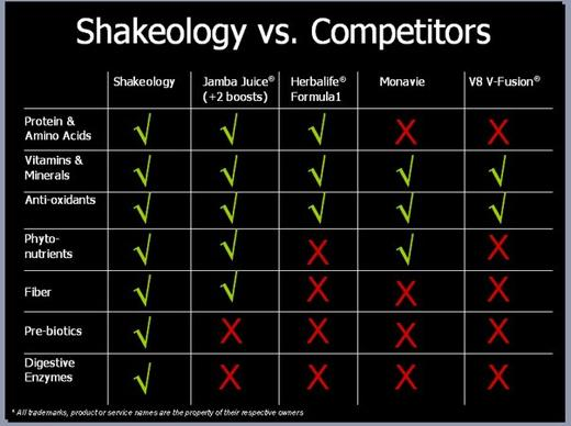 shakeology comparison vs competitors