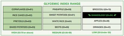 Shakeology and the Glycemic index