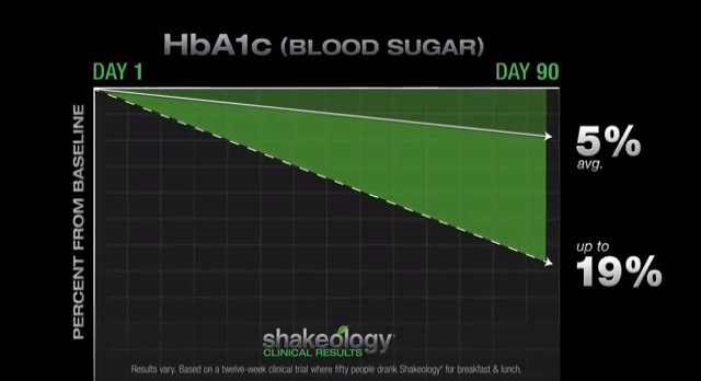 shakeology clinical study